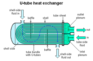 Shell and tube heat exchanger - Image: U tube heat exchanger
