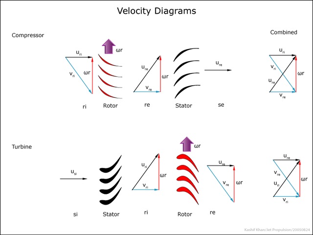 Velocity-triangles-kk-20050824.png