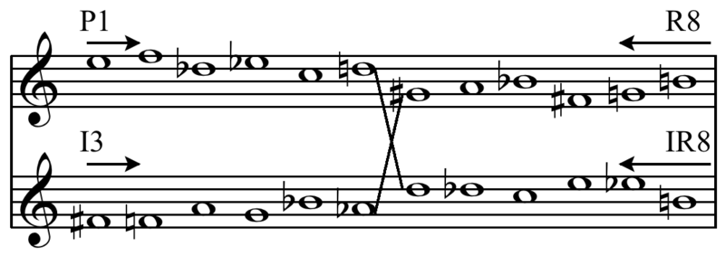 Principal forms of the tone row of Anton Webern's Variations for piano, Op. 27. Each hexachord fills in a chromatic fourth, with B as the pivot (end of P1 and beginning of IR8), and thus linked by the prominent tritone in the center of the row Play (help*info) . Webern - Piano Variations op. 27 tone row.png