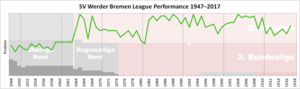 SV Werder Bremen - Historical chart of Werder league performance after WWII