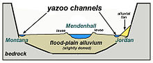Yazoo Stream Yazoo stream - Wikiped...