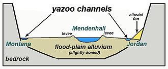 Yazoo stream - Image: Yazoo 2