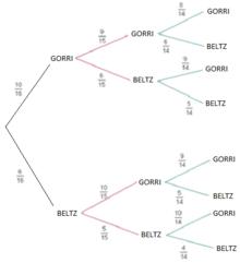 zuhaitz diagrama wikipedia, entziklopedia askea  4 irudia zuhaitz horizontal finituaren adibidea
