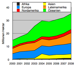 Advantages Of Organic Food Wikianswers