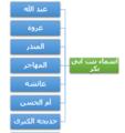 أبناء أسماء بنت أبي بكر.png