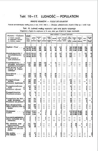 Polish census of 1931 - Image: 1931 Census of Poland, Miasto Krakow , table 10 Ludnosc Population pg.11