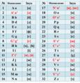 2017 Kazakh Latin Alphabet.png