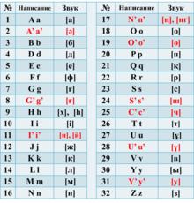 Hat транскрипция на русском языке