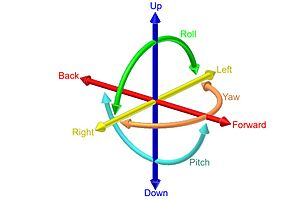 Six degrees of freedom - The six degrees of freedom: forward/back, up/down, left/right, yaw, pitch, roll