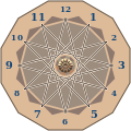 Academ Arithmetic progressions modulo 12 on a clock face.svg