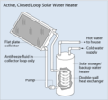 Active closed loop solar HW system.png