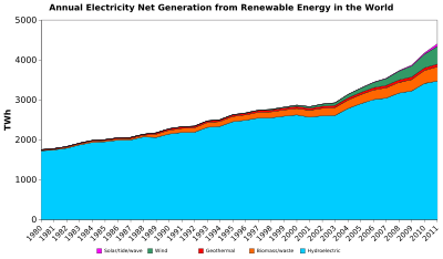 Annual electricity net generation from renewable energy in the world.svg