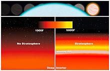 Artist's illustration of temperature inversion in an exoplanet's atmosphere, with and without a stratosphere