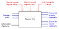 Banc de registre multiports.png