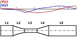 Ultrasonic horn - Longitudinal cross-section of a round full-wave Barbell horn, where L1, L3, L5 – cylindrical sections, L2 – exponential transitional section, L4 – conical transitional section