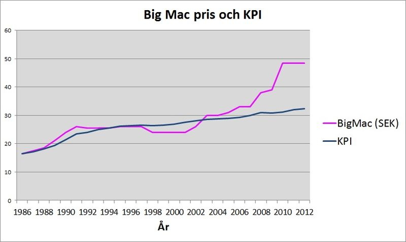 big mac 40 år File:BigMac KPI.   Wikimedia Commons big mac 40 år