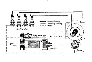 Ignition magneto - Bosch magneto circuit, 1911