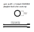 Calibre bore length gdl tamil.png