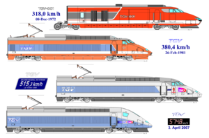 TGV world speed record - Four TGV records from 1972 to 2007