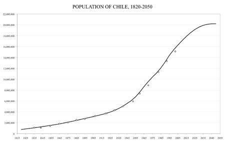 Population of Chile from 1820, projected up to 2050 Chile-demography.png