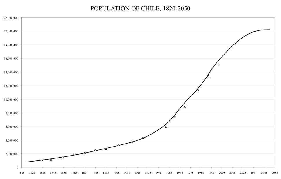 Chile-demography