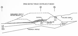 """Church Rock uranium mill spill - A diagrammed cross section of the breach from the report commissioned by the NRC. The """"point"""" in the bedrock that UNC said acted as a fulcrum in the dam's breach is visible beneath the embankment."""