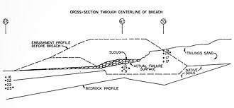 "Church Rock uranium mill spill - A diagrammed cross section of the breach from the report commissioned by the NRC. The ""point"" in the bedrock that UNC said acted as a fulcrum in the dam's breach is visible beneath the embankment."