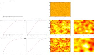 Variogram - Five types of variogram curves. At left, variogram curves depending on the distance between two points; at right, the corresponding simulated fields in space, constrained by these variograms.