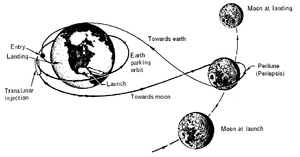 Free-return trajectory - Sketch of a circumlunar free return trajectory (not to scale)