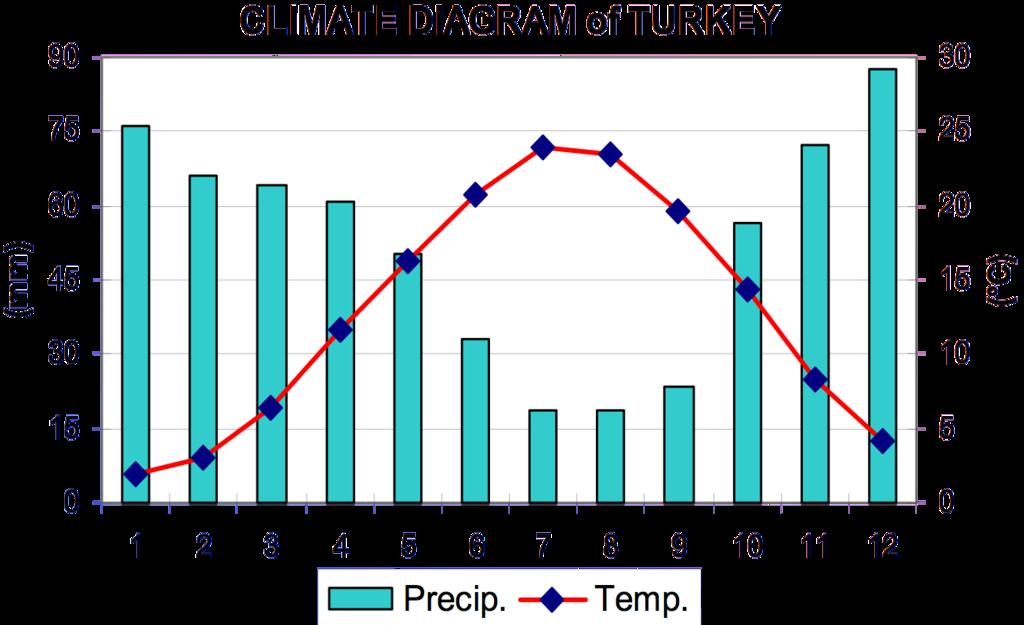 Yearly Weather Pattern West Palm Beach Fl
