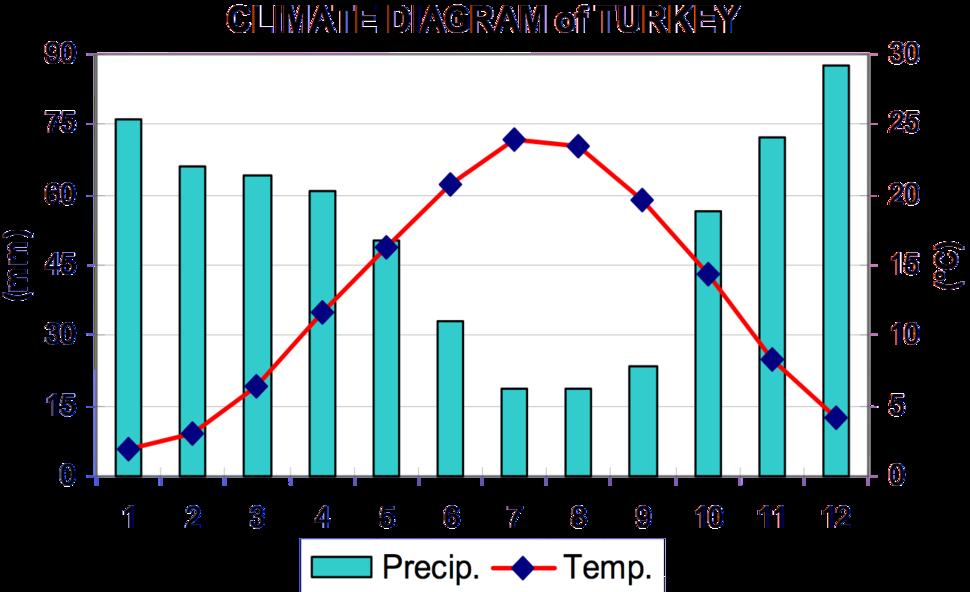 Climate diagram of Turkey (Sensoy, S. et al, 2008)