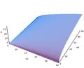 Cobb-Douglas Utility function.png