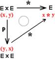 Conmutatividad por diagrama.png