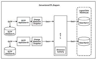 Extract, transform, load - Conventional ETL Diagram