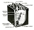 Cutaway view of a 1953 automotive lead-acid battery.jpg