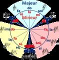 Cycle des quintes-minus.png