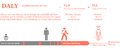 DALY disability affected life year infographicFR.png