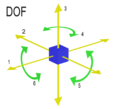 DOF Degrees of freedom (mechanics).png