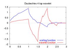 Daubechies4-functions.png