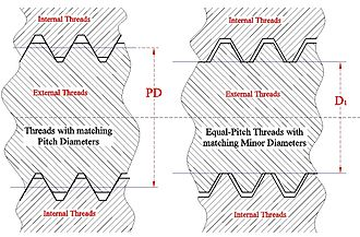 Screw thread - Variants of snug fit. Only threads with matched PDs are truly snug, axially as well as radially.