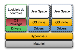 https://upload.wikimedia.org/wikipedia/commons/thumb/f/fa/Diagramme_ArchiHyperviseur.png/300px-Diagramme_ArchiHyperviseur.png