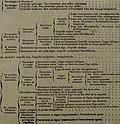 Dictionnaire universel d'histoire naturelle râesumant et complâetant tous les faits prâesentâes par les encyclopâedies,... (1861) (20717516878).jpg