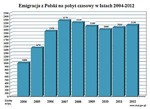 Migrations from Poland since EU accession - Image: Emigracja na pobyt czasowy 2004 2012