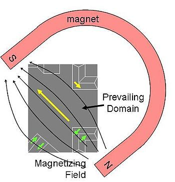 English: Sketch representing ferromagnetic mat...
