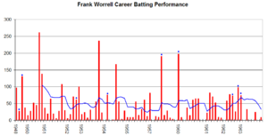 Frank Worrell - Frank Worrell's career performance graph.