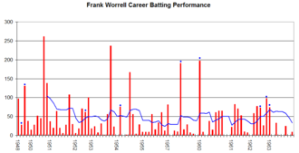 Frank Worrell - Frank Worrell's career performance graph.