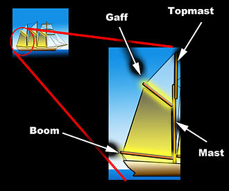 Gaff rig - A gaff rigged sail and its surrounding spars