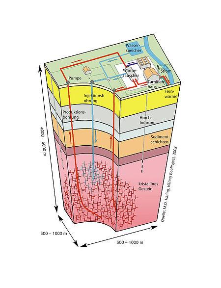 Princípio do uso da energia geotérmica
