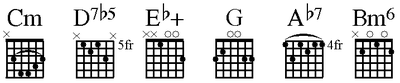 Guitar chords derived from C hungarian minor scale.png