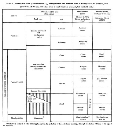 Horseshoe Atoll Stratigraphic sequence